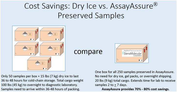 cost-savings-dry-ice